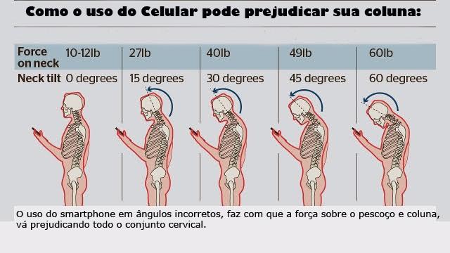 coluna postura celular