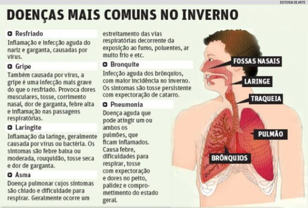 sintomas-doencas-respiratorias
